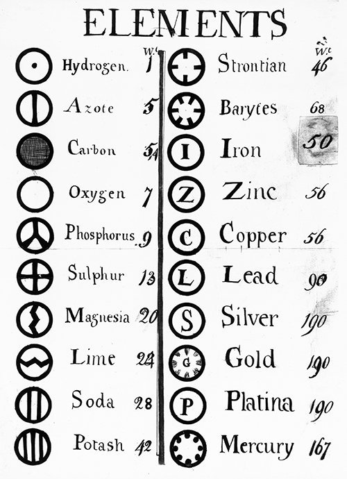 Dalton's table of elements